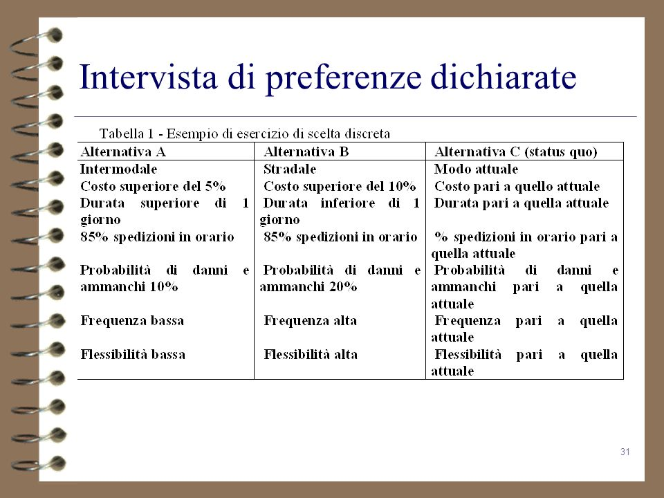 Intervista di preferenze dichiarate