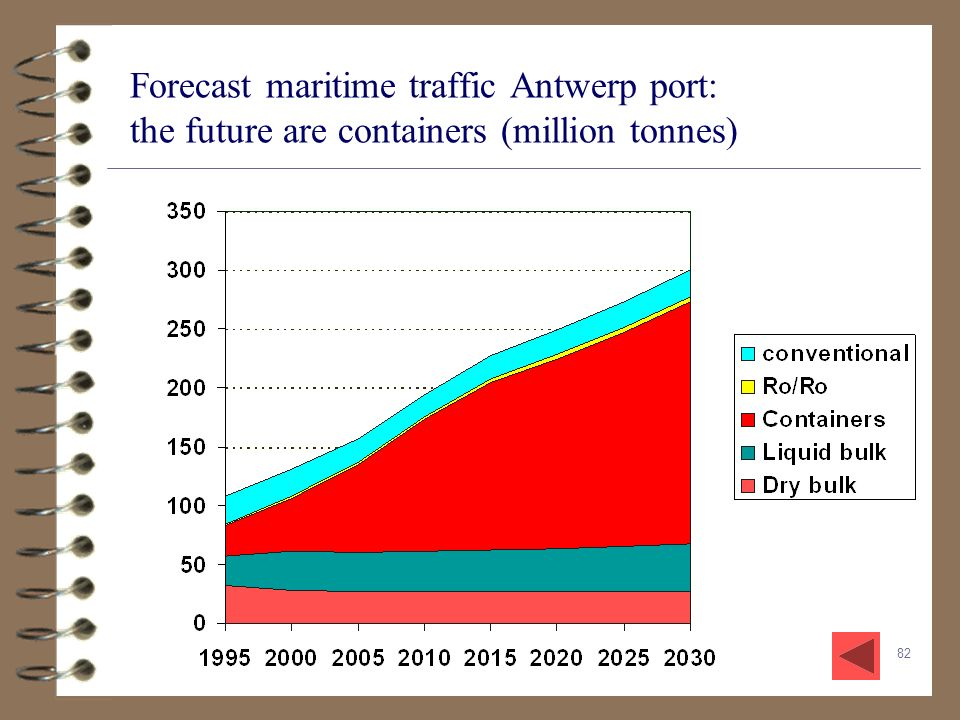 Forecast maritime traffic Antwerp port: the future are containers (million tonnes)