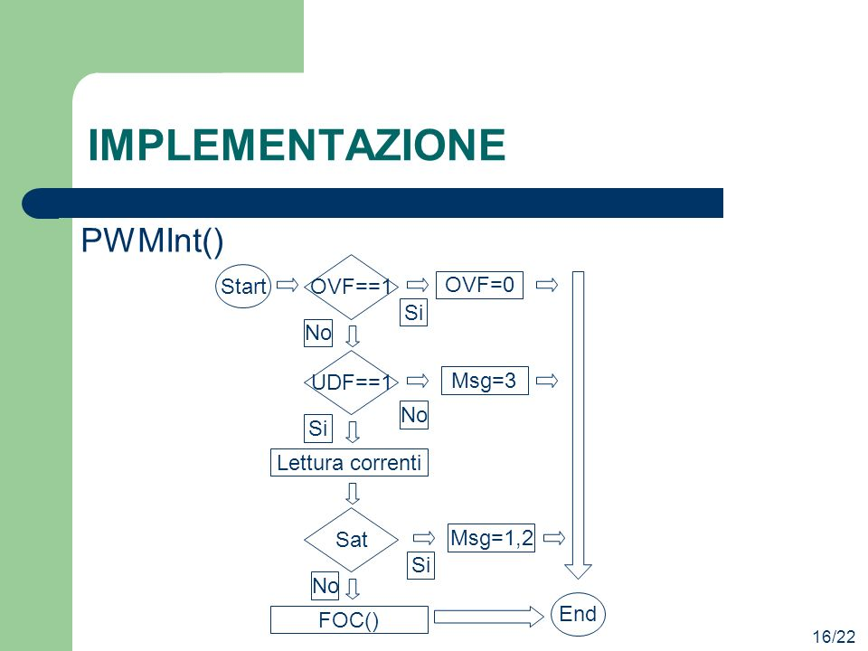 IMPLEMENTAZIONE PWMInt() OVF==1 Start OVF=0 Si No UDF==1 Msg=3 No Si