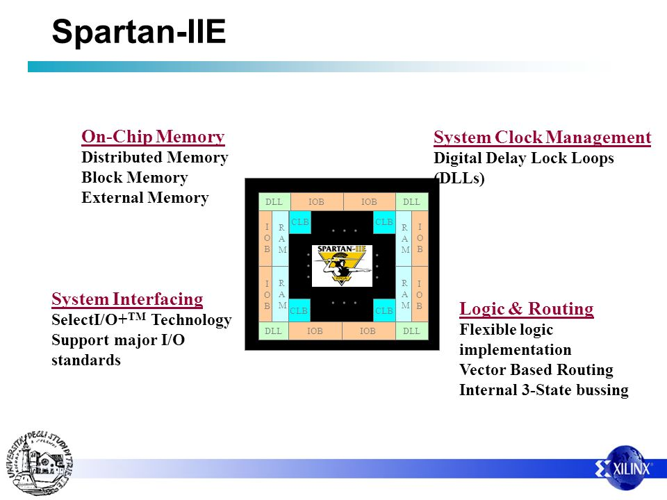 Spartan-IIE . . . . . . . . . . . . On-Chip Memory