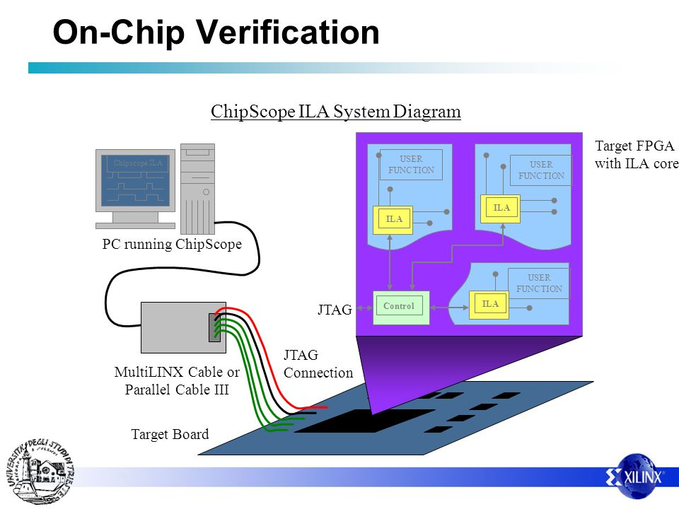 On-Chip Verification ChipScope ILA System Diagram Target FPGA