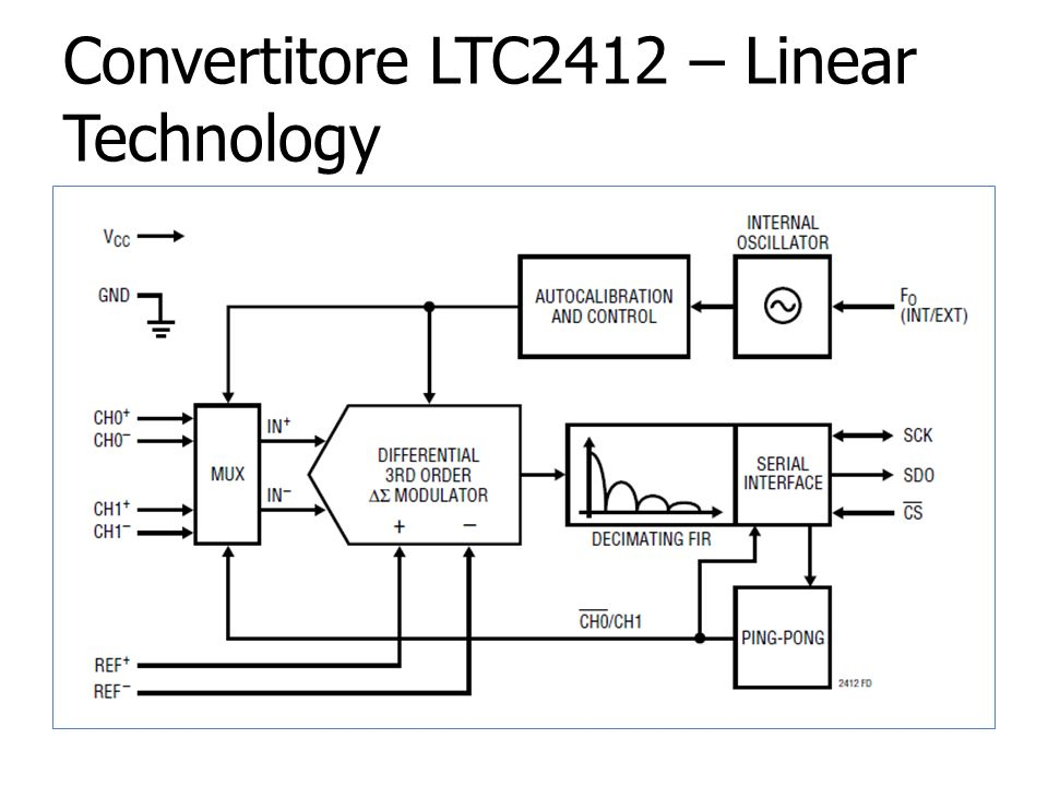 Convertitore LTC2412 – Linear Technology