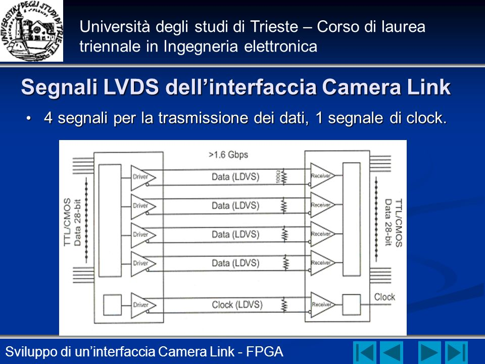 Segnali LVDS dell'interfaccia Camera Link