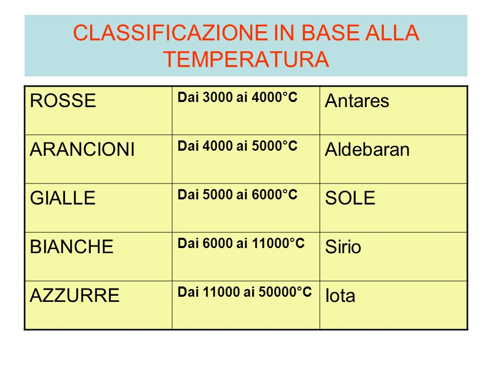 CLASSIFICAZIONE IN BASE ALLA TEMPERATURA