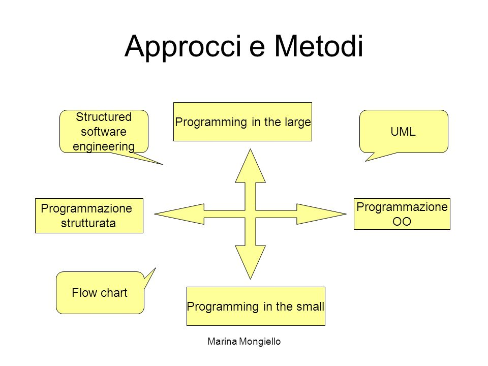 Approcci e Metodi Structured software engineering