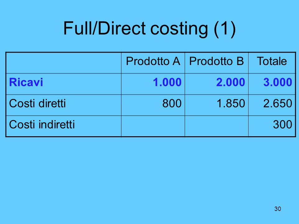 Full/Direct costing (1)