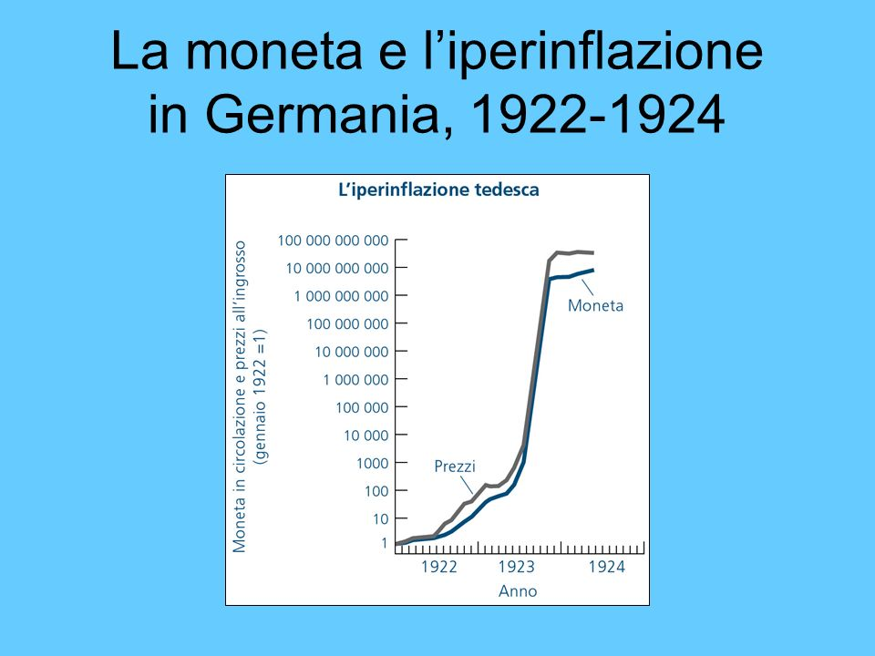 La moneta e l'iperinflazione in Germania, 1922-1924