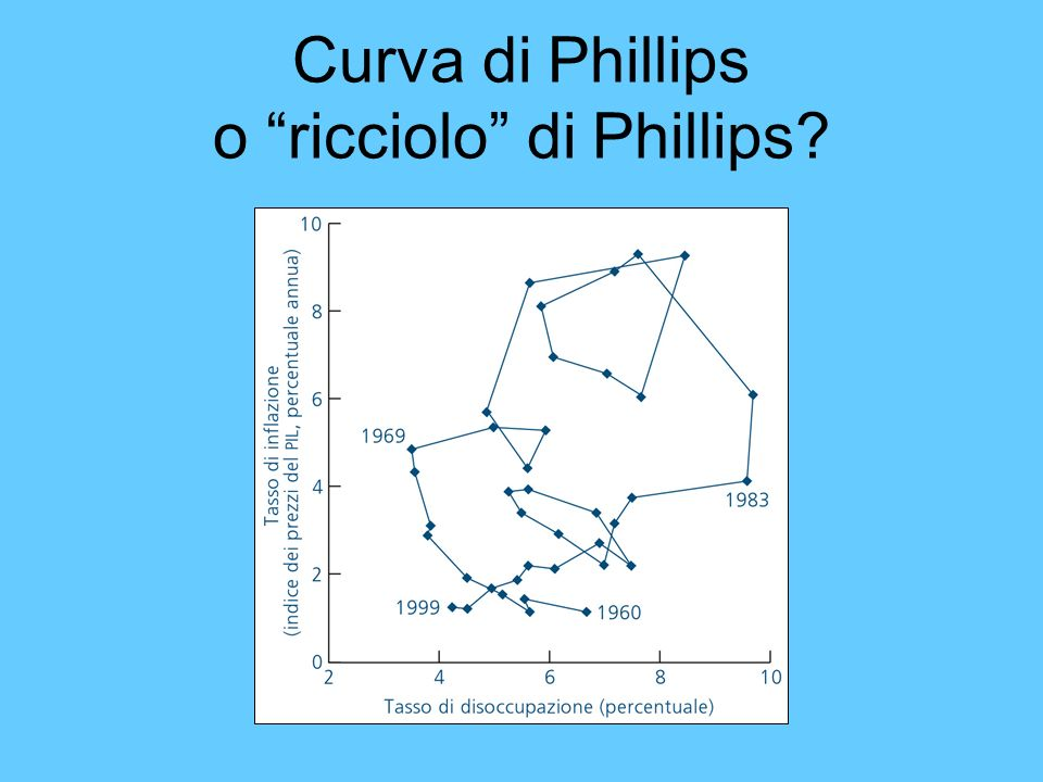 Curva di Phillips o ricciolo di Phillips
