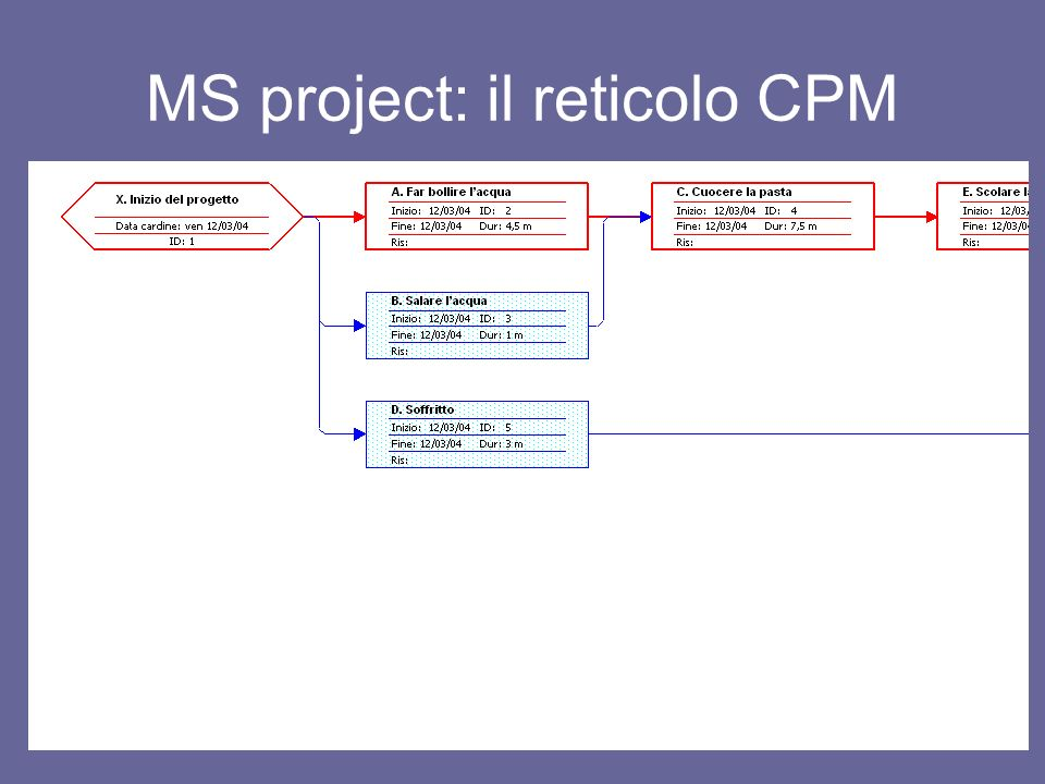 MS project: il reticolo CPM