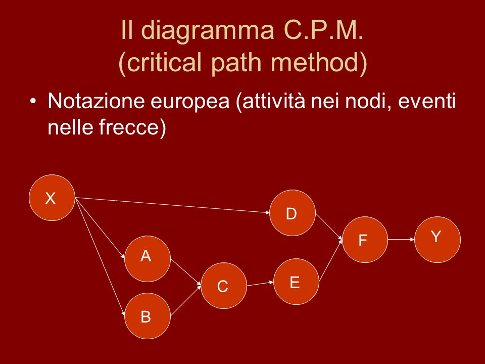 Il diagramma C.P.M. (critical path method)