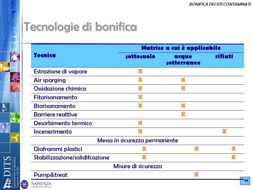 tecnologie di bonifica dei siti contaminati