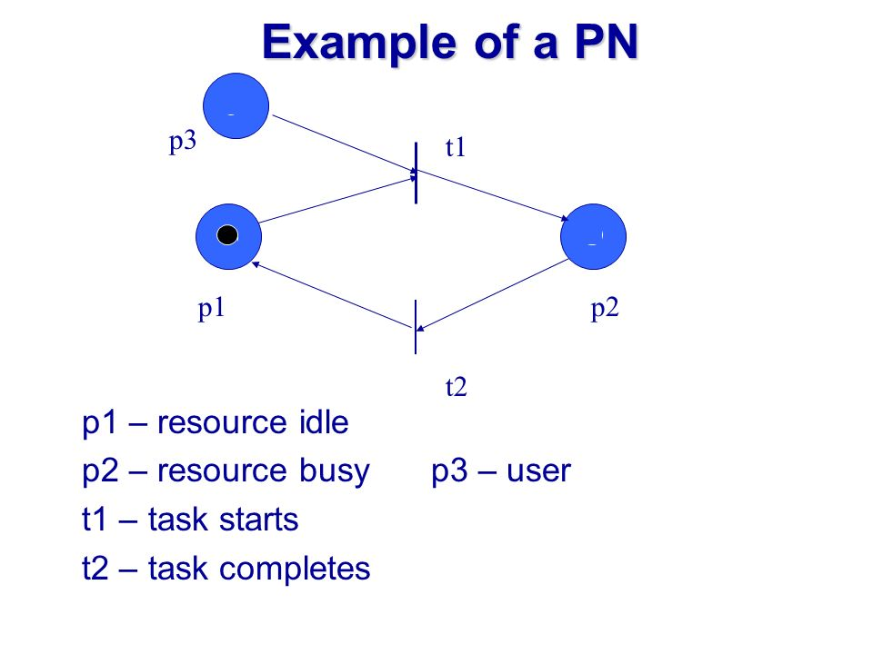 Example of a PN p1 – resource idle p2 – resource busy p3 – user