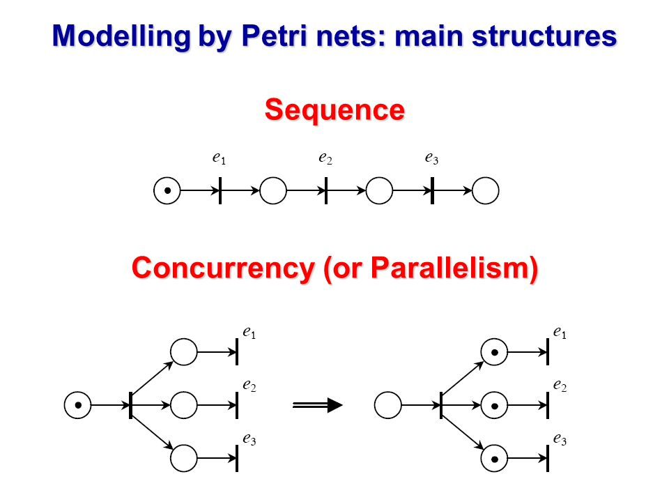 Modelling by Petri nets: main structures Concurrency (or Parallelism)