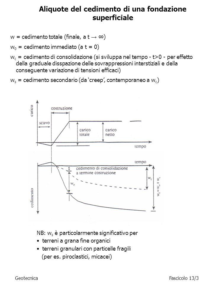 Calcolo Dei Cedimenti Di Fondazioni Superficiali.Cedimenti Di Una Fondazione Superficiale Ppt Video Online