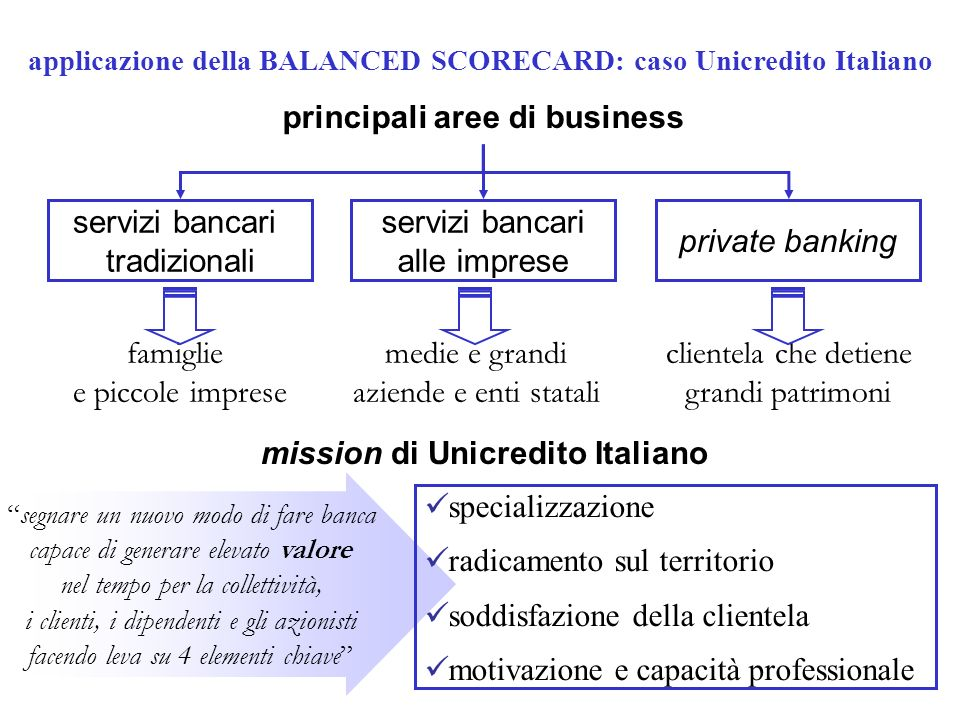 principali aree di business mission di Unicredito Italiano