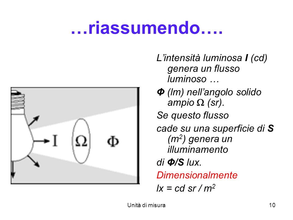 …riassumendo…. L'intensità luminosa I (cd) genera un flusso luminoso …