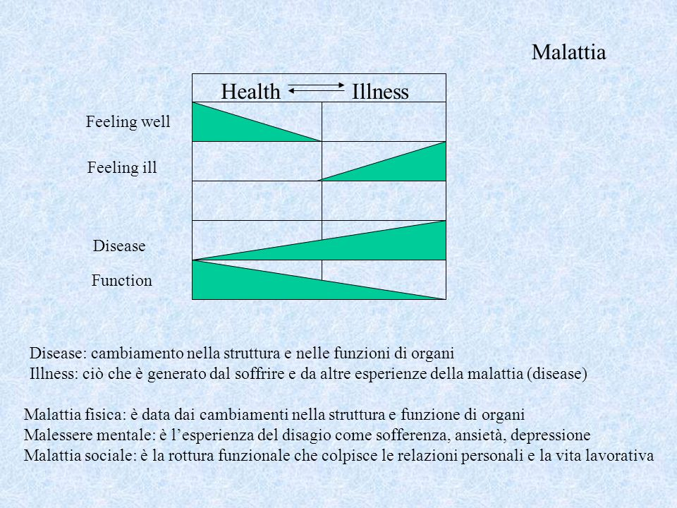 Malattia Health Illness Feeling well Feeling ill Disease Function