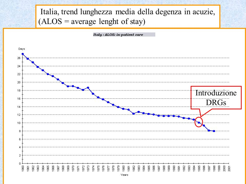 Italia, trend lunghezza media della degenza in acuzie, (ALOS = average lenght of stay)
