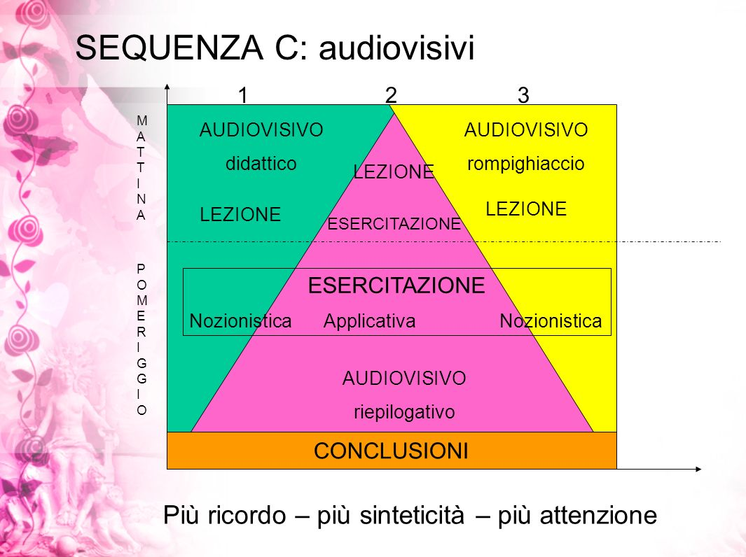 SEQUENZA C: audiovisivi