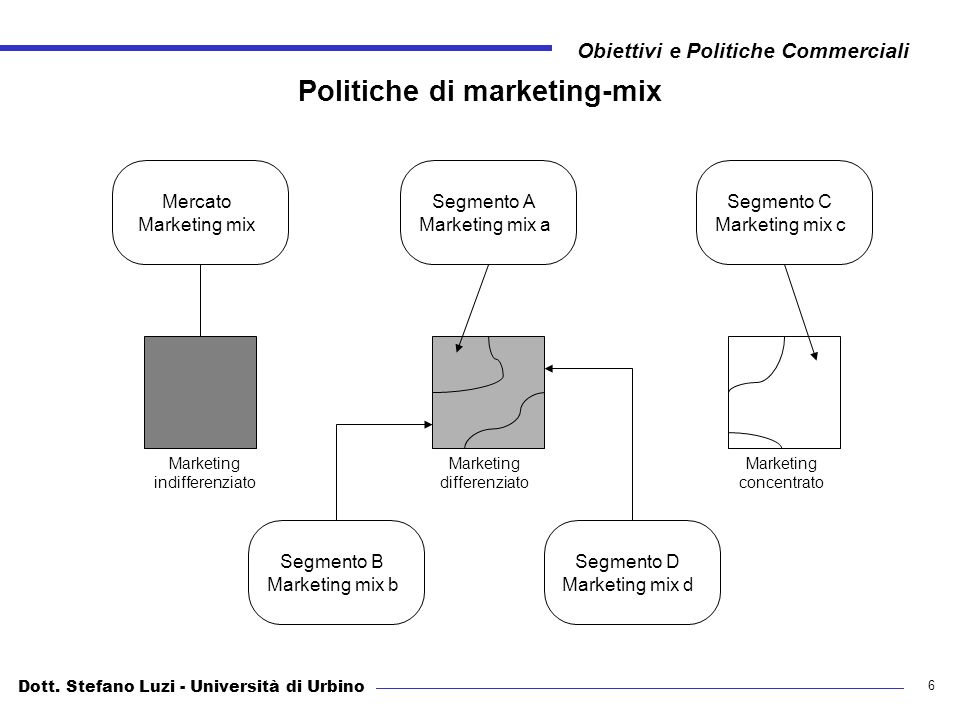 Politiche di marketing-mix