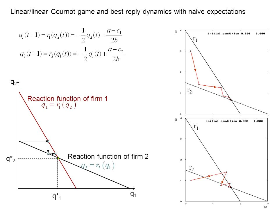 Linear/linear Cournot game and best reply dynamics with naive expectations