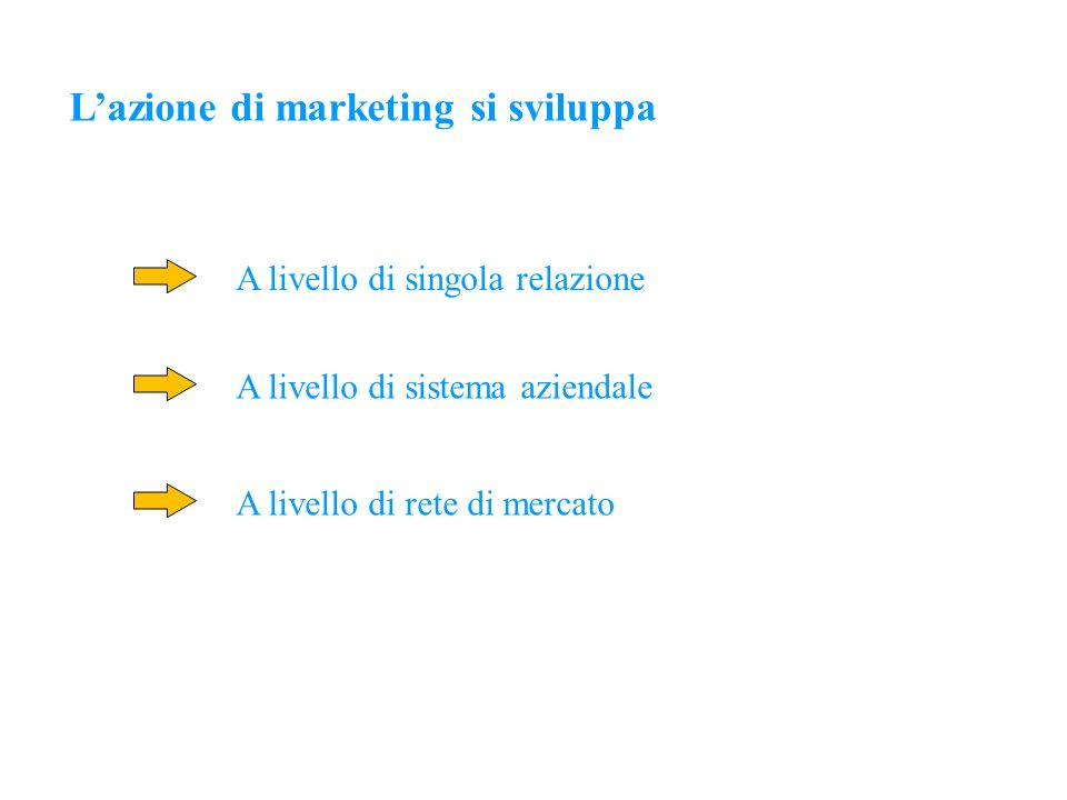 L'azione di marketing si sviluppa
