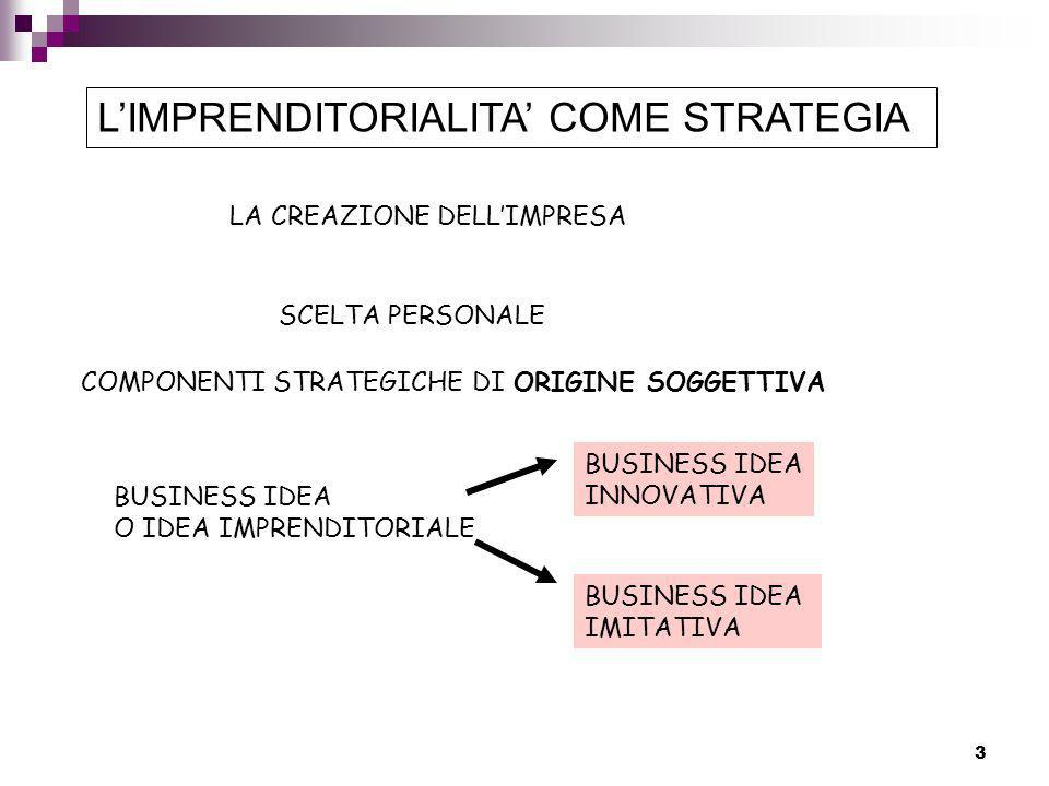 L'IMPRENDITORIALITA' COME STRATEGIA