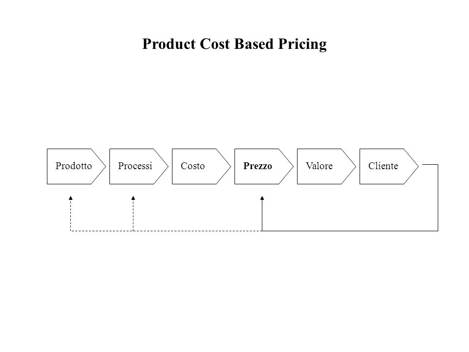 Product Cost Based Pricing