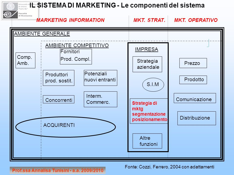 IL SISTEMA DI MARKETING - Le componenti del sistema