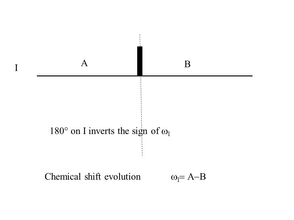 A B I 180° on I inverts the sign of wI Chemical shift evolution wI= A-B
