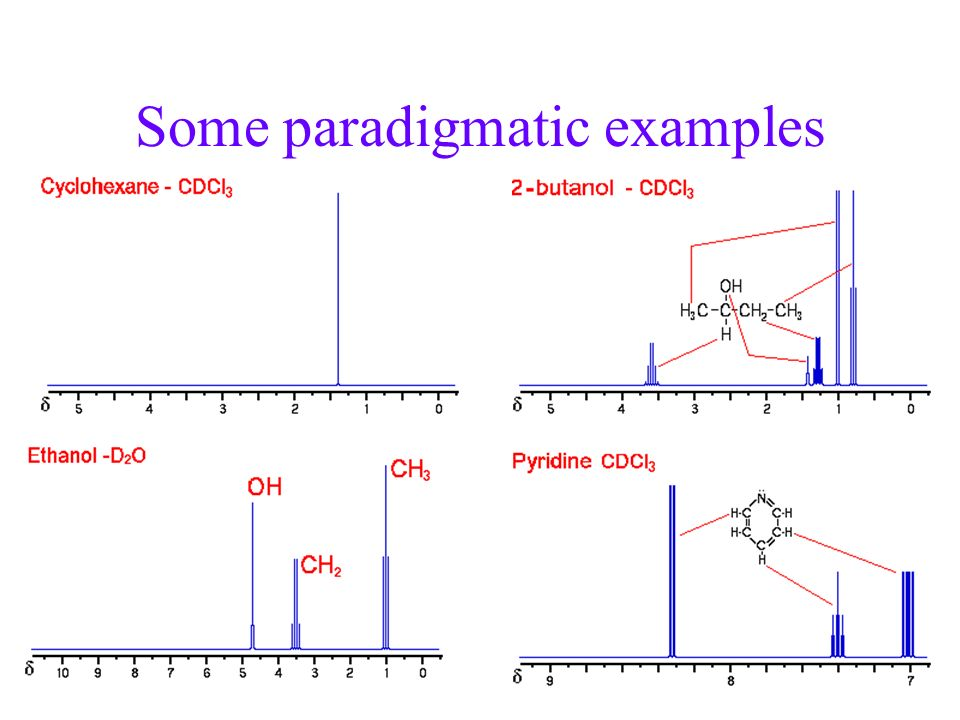 Some paradigmatic examples