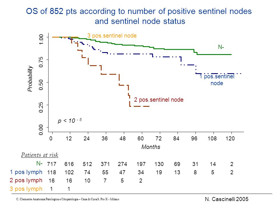 OS of 852 pts according to number of positive sentinel nodes