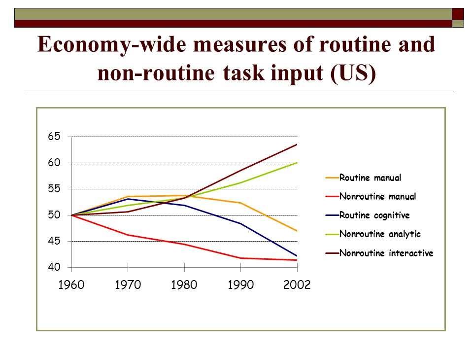 Economy-wide measures of routine and non-routine task input (US)
