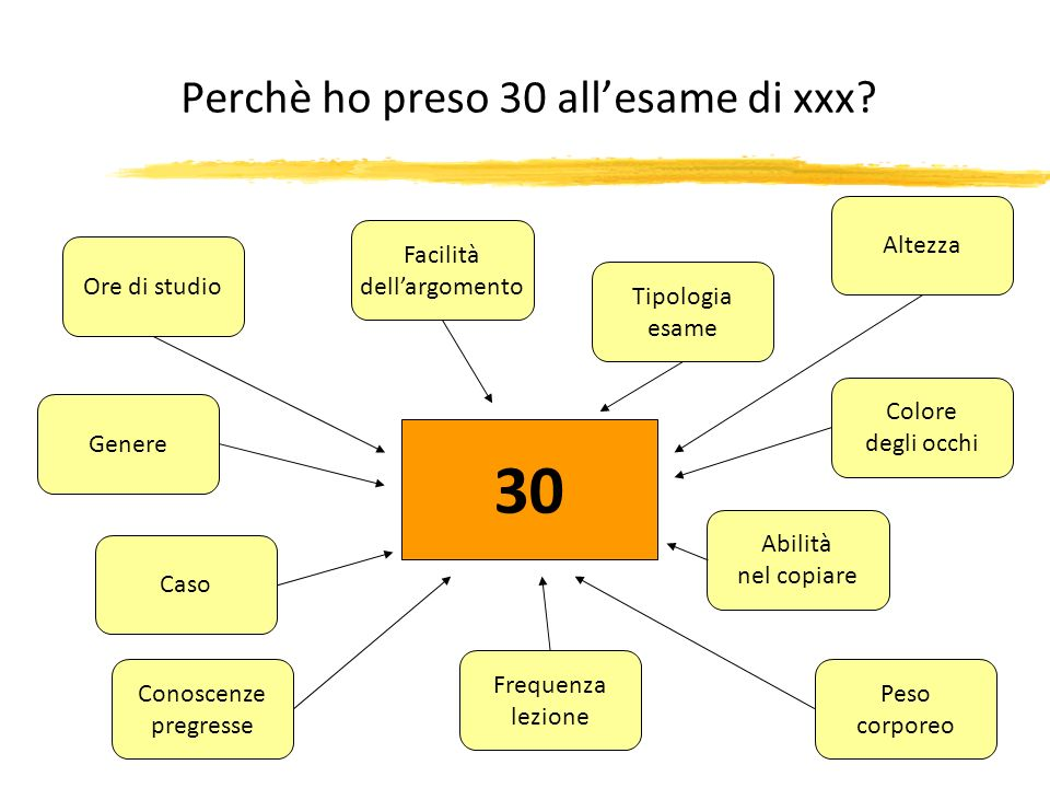 Perchè ho preso 30 all'esame di xxx