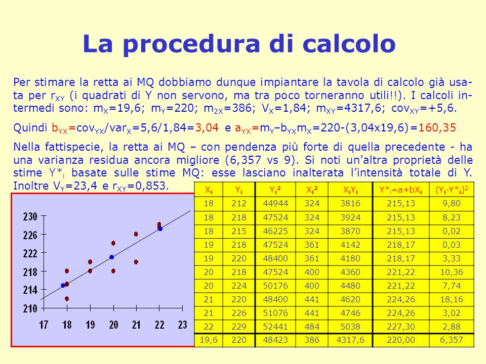La procedura di calcolo