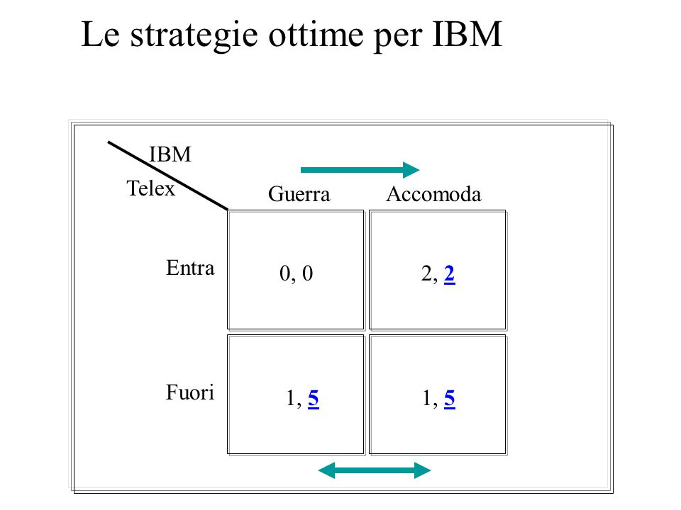 Le strategie ottime per IBM