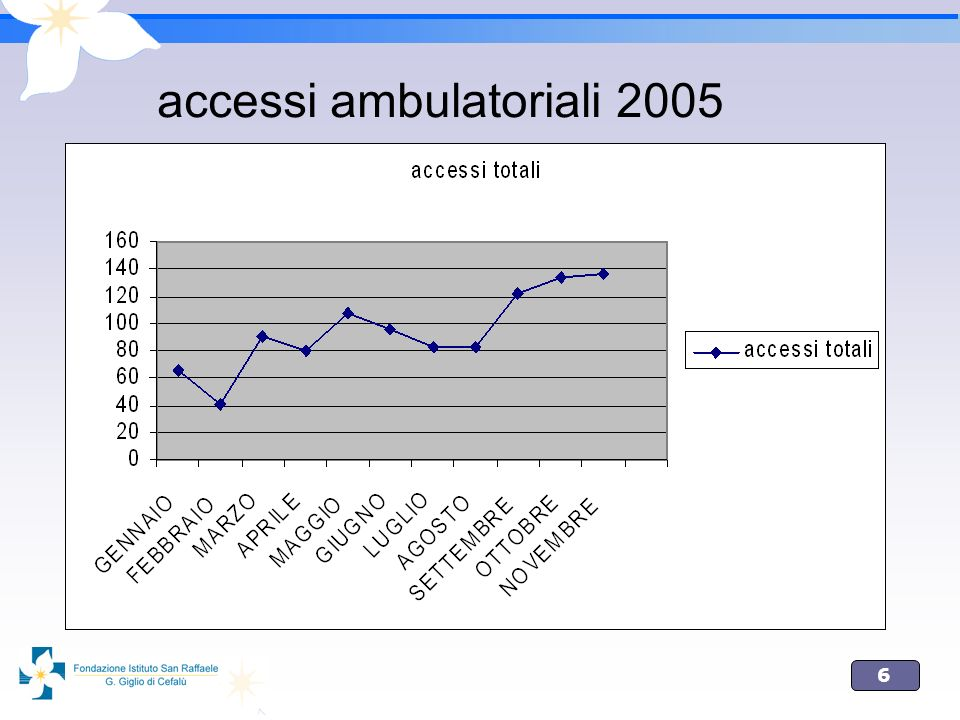accessi ambulatoriali 2005