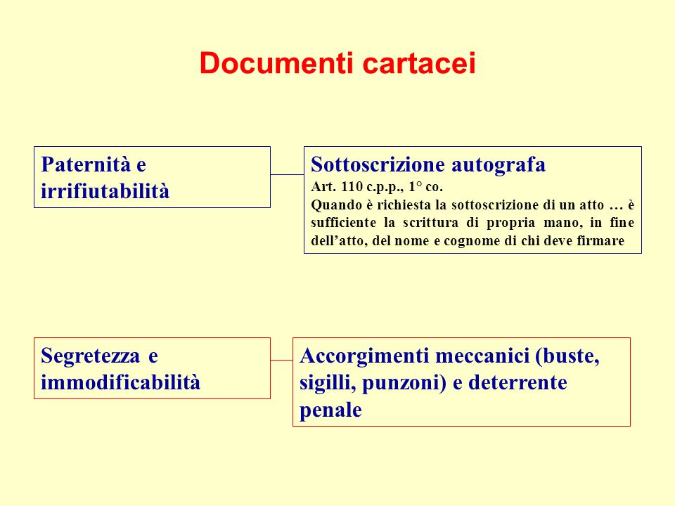Documenti cartacei Paternità e irrifiutabilità