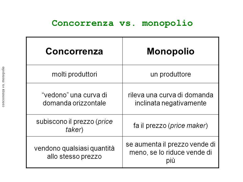 concorrenza vs. monopolio