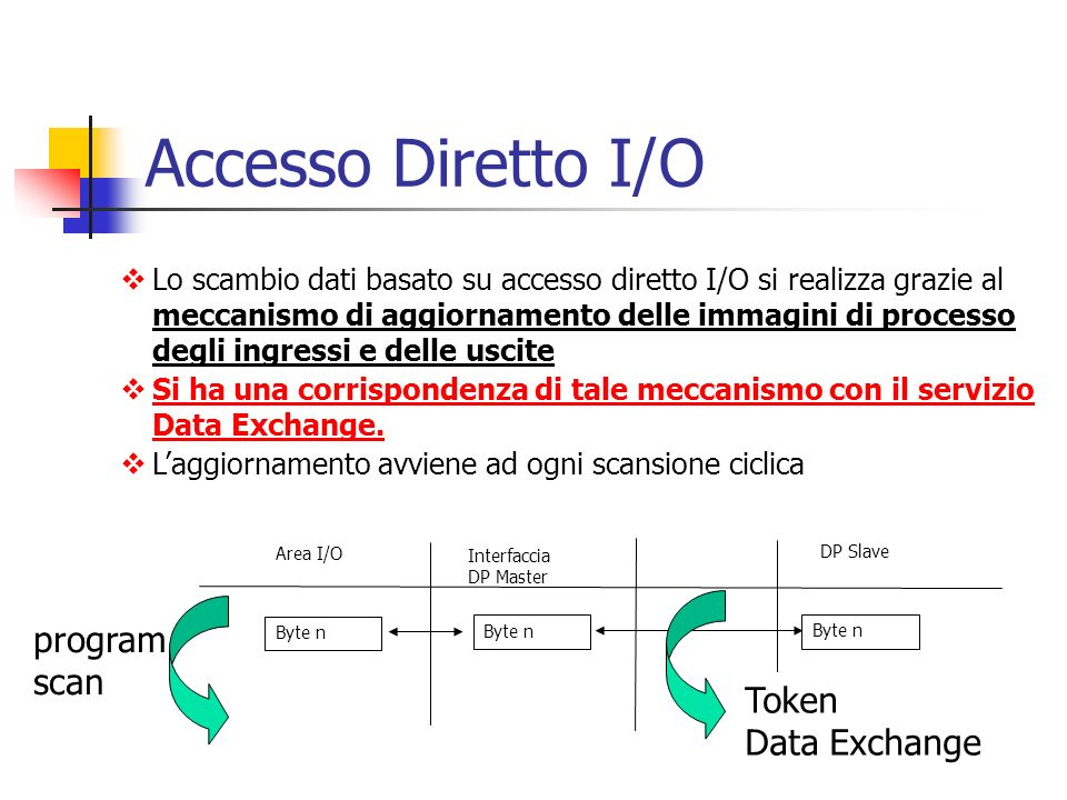 Accesso Diretto I/O program scan Token Data Exchange
