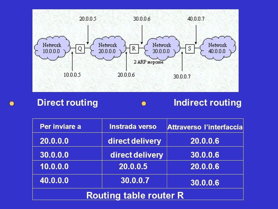 Direct routing Indirect routing Routing table router R