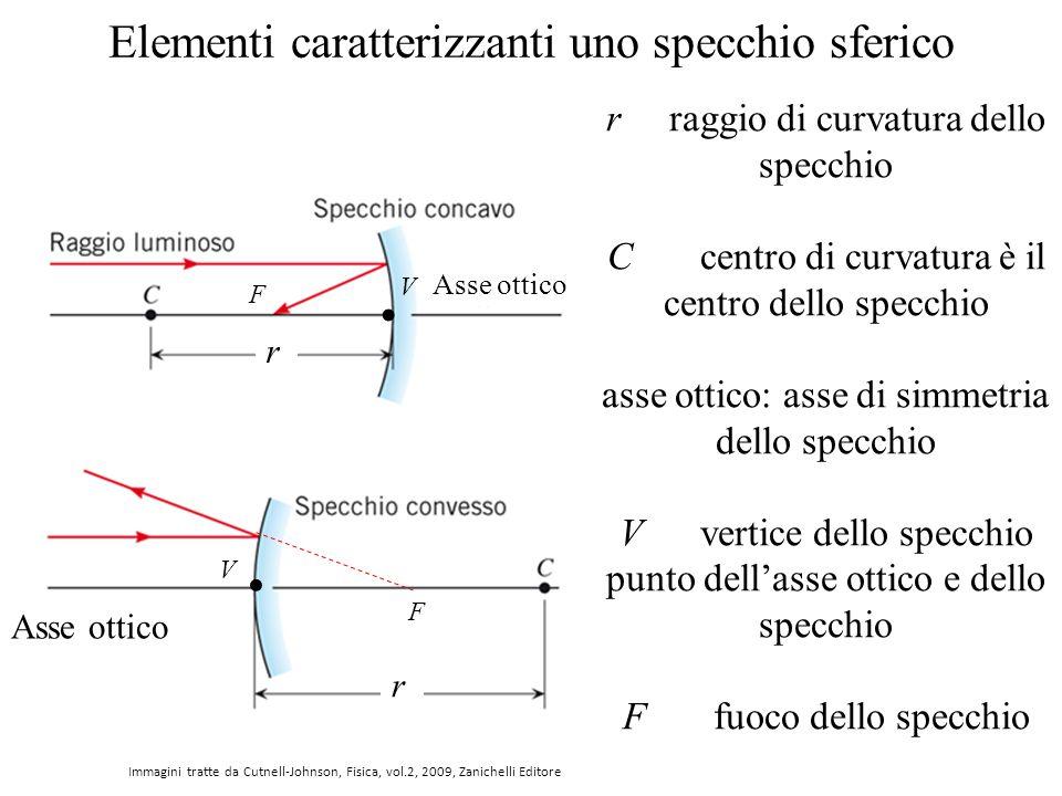 Specchi Convessi E Concavi.Ottica Geometrica La Luce Incide Sugli Specchi O Attraversa Le Lenti