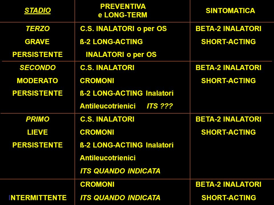 PREVENTIVA STADIO. SINTOMATICA. e LONG-TERM. TERZO. C.S. INALATORI o per OS. BETA-2 INALATORI.