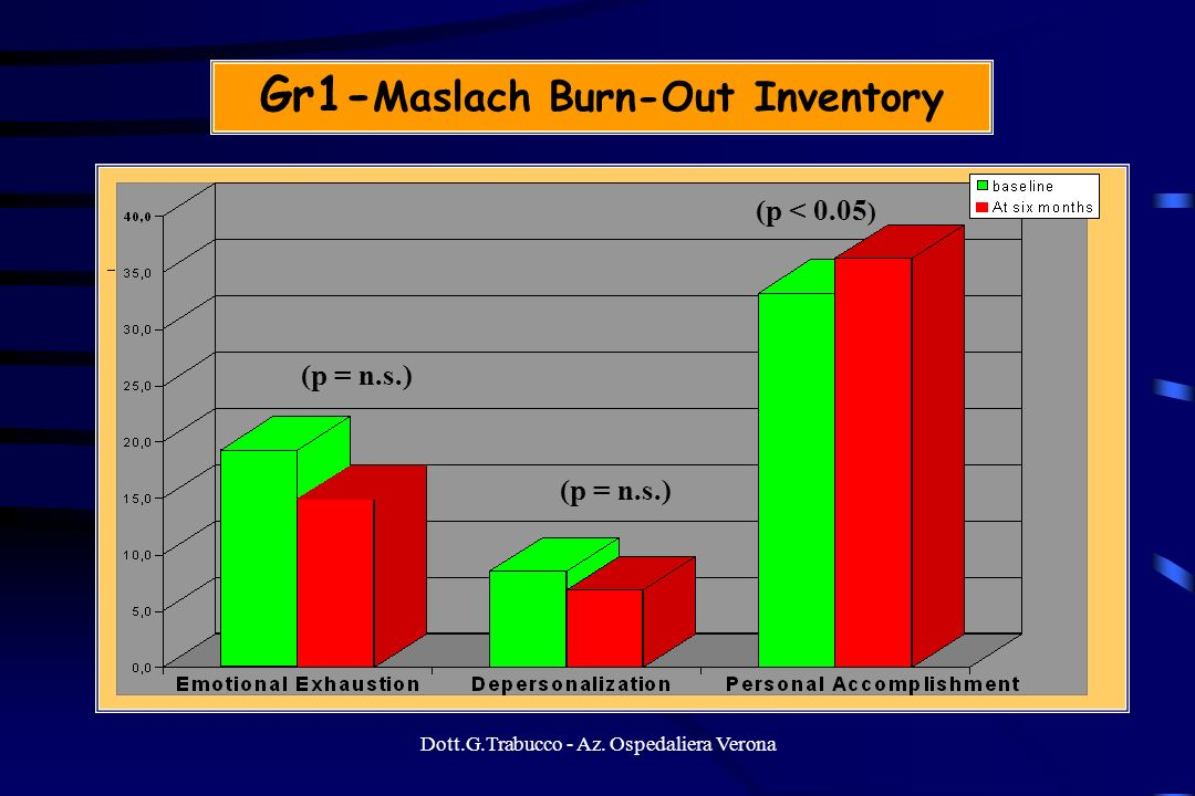 Gr1-Maslach Burn-Out Inventory