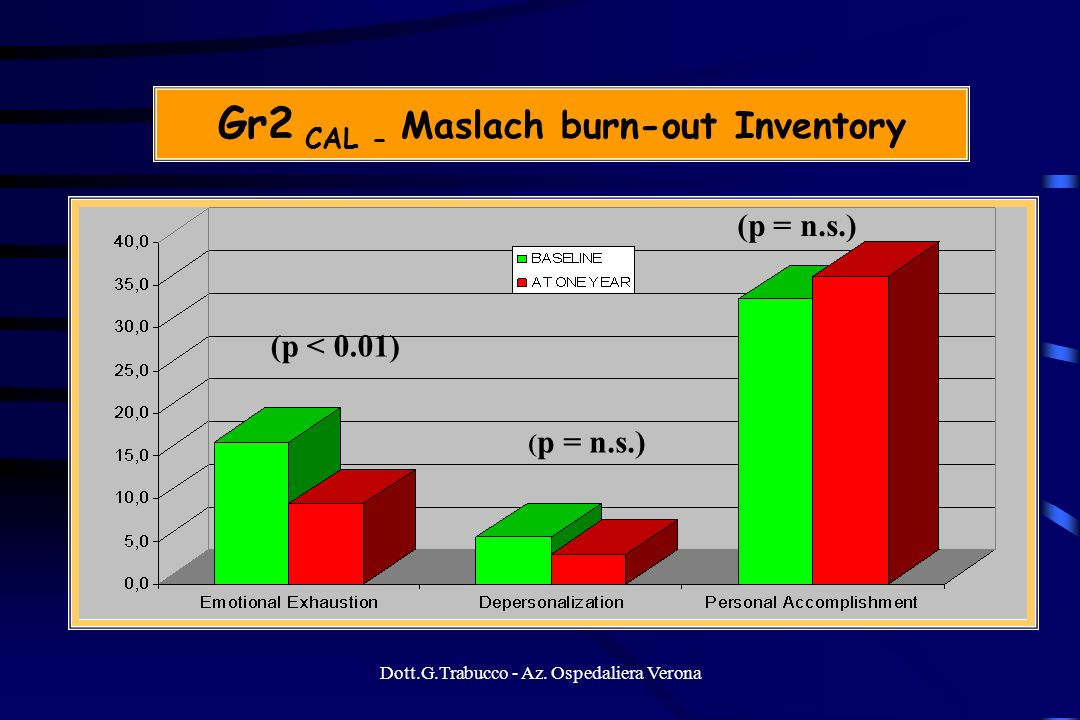 Gr2 CAL - Maslach burn-out Inventory