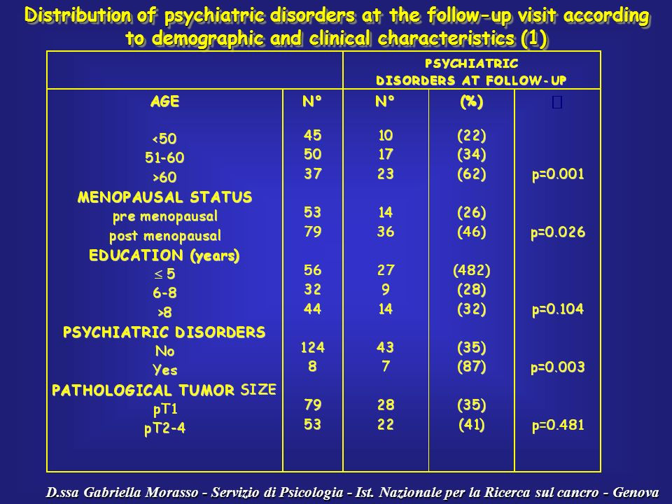 Distribution of psychiatric disorders at the follow-up visit according to demographic and clinical characteristics (1)