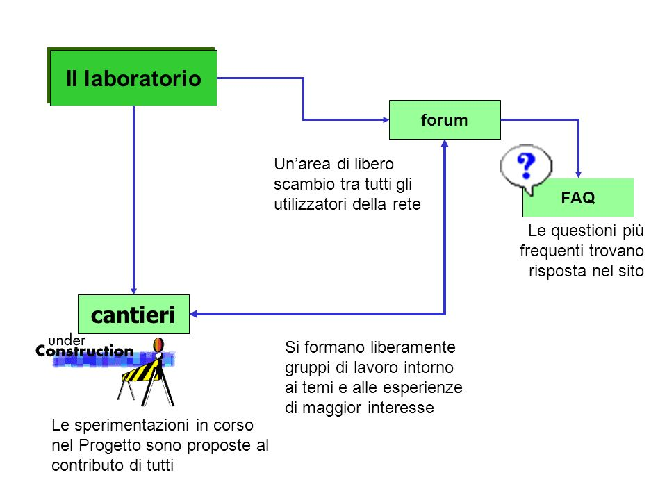 Il laboratorio cantieri forum