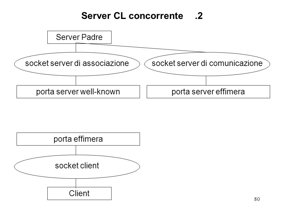 Server CL concorrente .2 Server Padre socket server di associazione