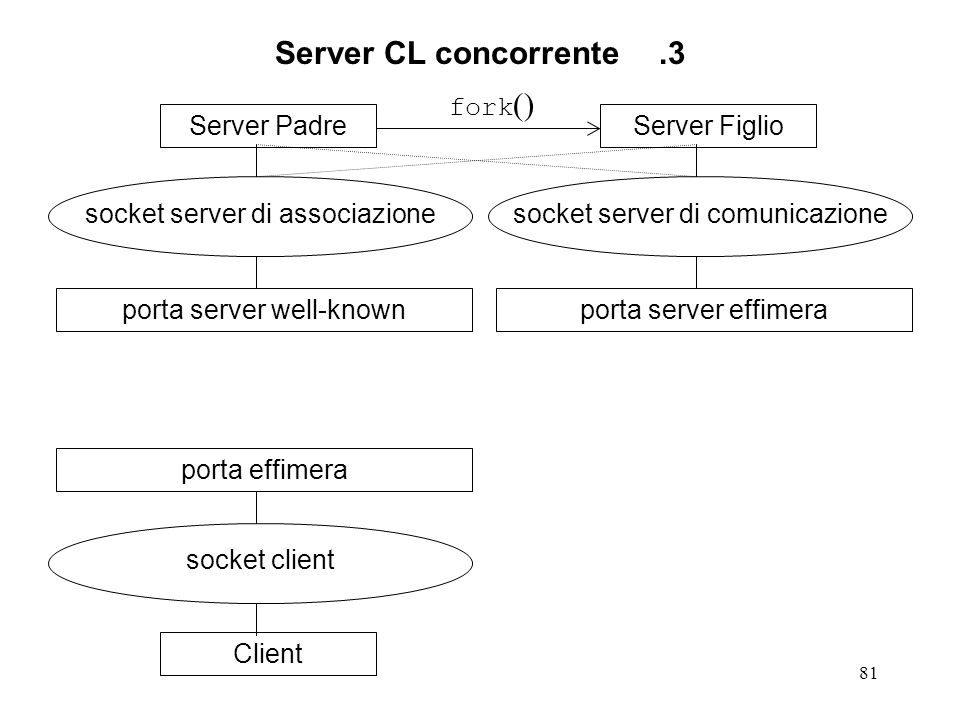 Server CL concorrente .3 fork() Server Padre