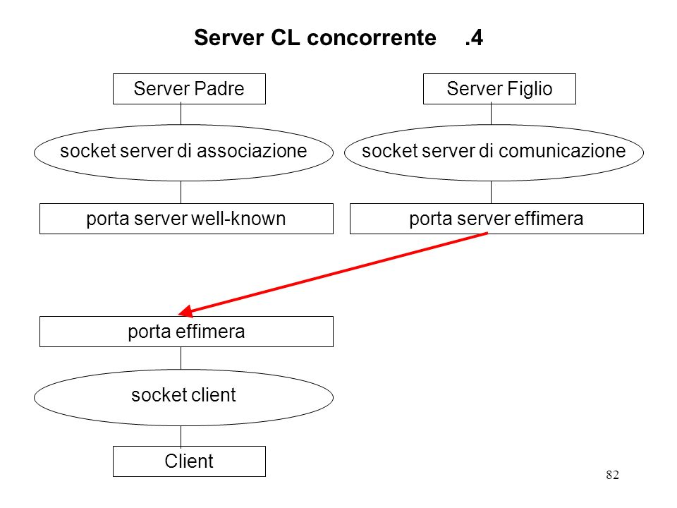 Server CL concorrente .4 Server Padre socket server di associazione